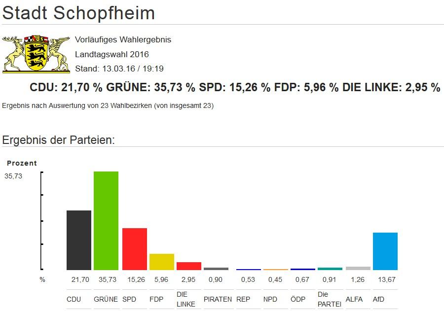 Schopfheimer Wahlergebnis der Landtagswahlen 2016