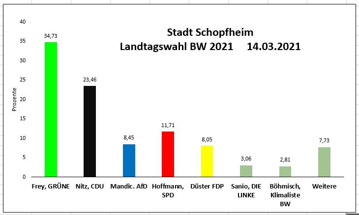 Balkendiagramm des Wahlergebnisses in Schopfheim bei der Landtagswahl 2021
